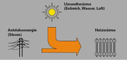 Umwandlung von Umweltw�me mit Hilfe von Strom in Heizw�rme