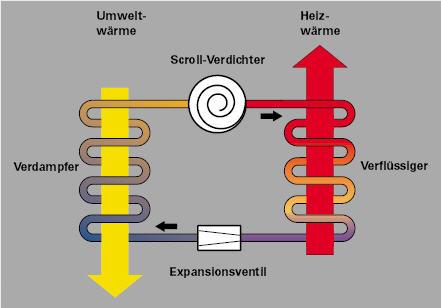 technisches Wirkprinzip einer W�rmepumpe