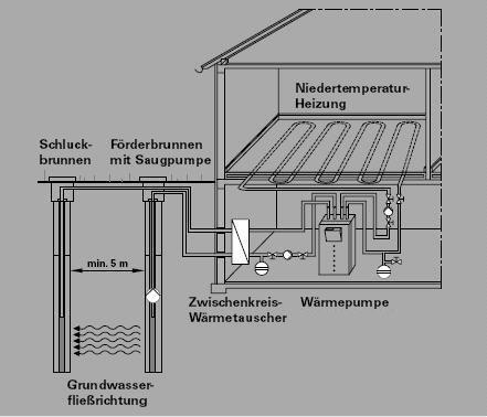 schematische Darstellung einer W�rmepumpenanlage mit Erdsonde